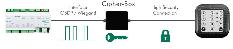 Cipher Box